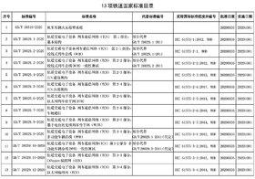 《机车车辆火灾报警系统》等13项铁道国家标准正式颁布